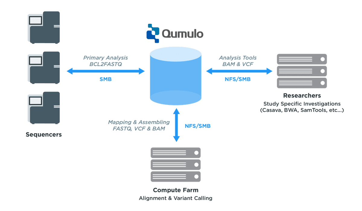 diagram of using a genomic data storage solution on-premise