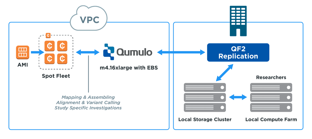 diagram of using a genomic data storage solution on AWS
