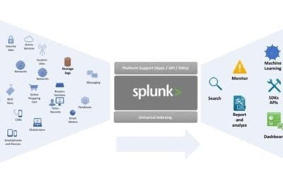 Scaling Splunk with Qumulo file storage