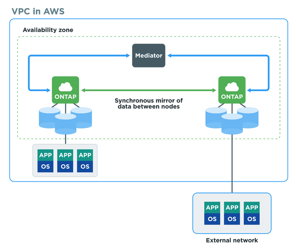 A simpler, more reliable approach to high availability in