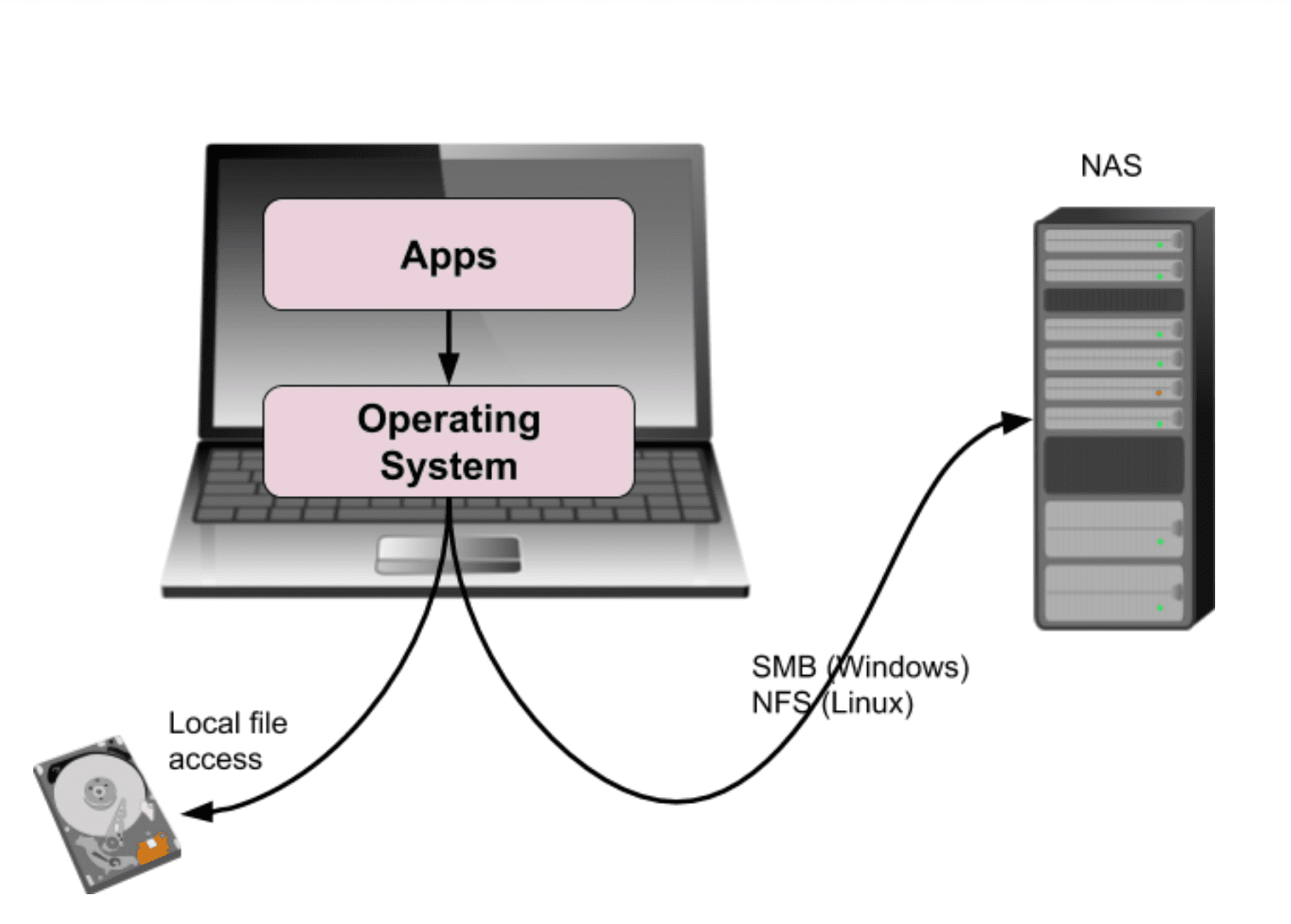 diagram of network-attached storage