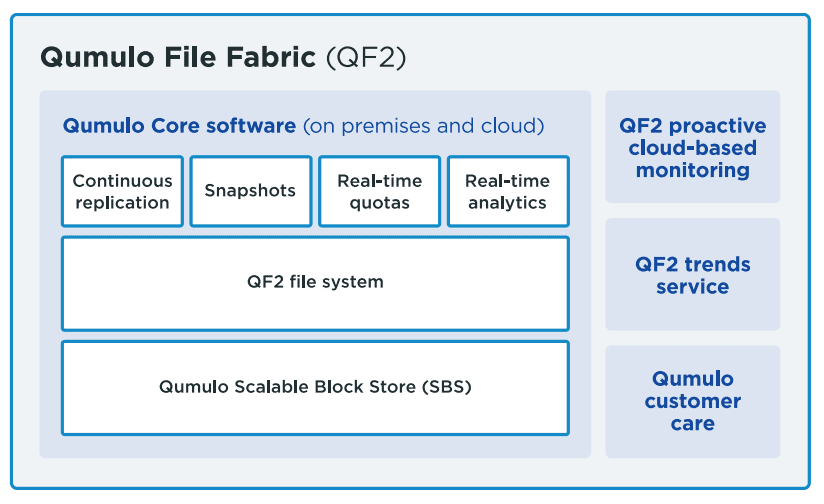 diagram showing what is included with the Qumulo scale-out storage file system