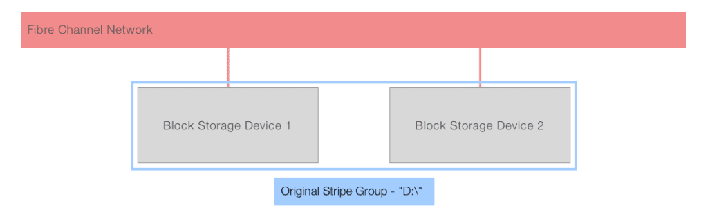 SAN vs NAS storage: diagram of SAN architecture before adding additional block storage devices