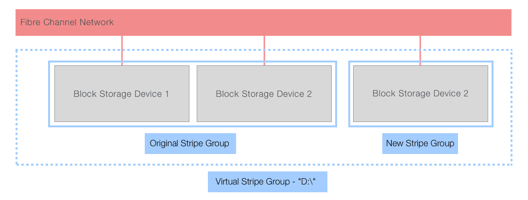 SAN vs NAS storage: diagram of SAN architecture after concatenating a block storage device