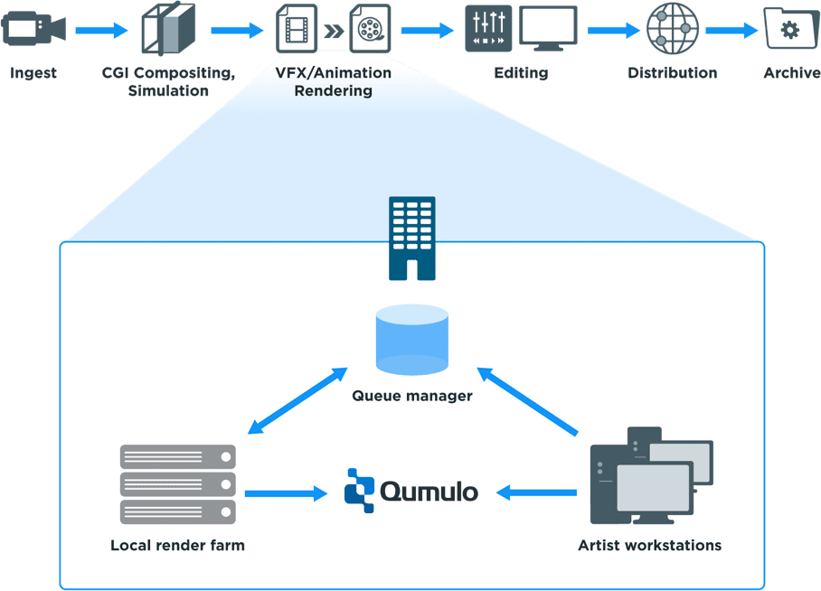 diagram showing how cloud rendering or on-prem rendering is possible with qumulo