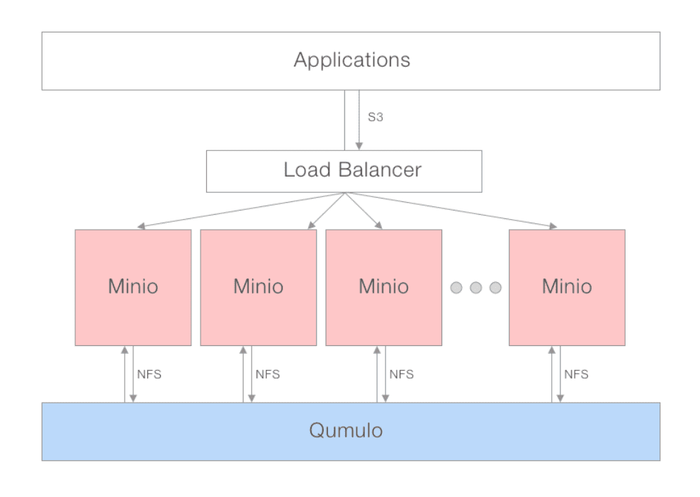 Scripting Qumulo with S3 via Minio | Hybrid Cloud File