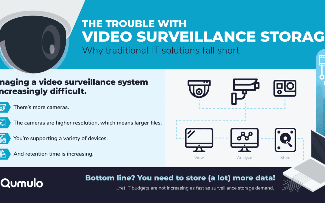 The Trouble with Video Surveillance Storage
