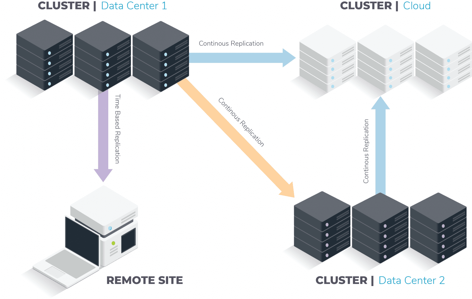diagram of file system storage architecture