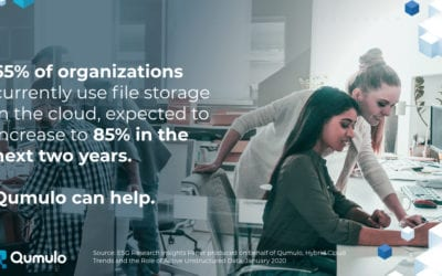 Qumulo DataBytes: 65% of Orgs Using File Storage in the Cloud, Growing to 85% by 2022