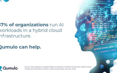 Qumulo DataBytes: 37% of Orgs Run AI in Hybrid Cloud Infrastructure
