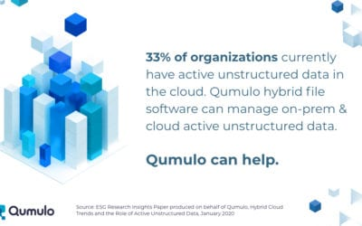 Qumulo DataBytes: 33% of organizations have active unstructured data in the cloud