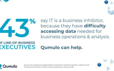 Qumulo DataBytes: 43% of Execs say IT is a Business Inhibitor Due to Difficulty Accessing Data