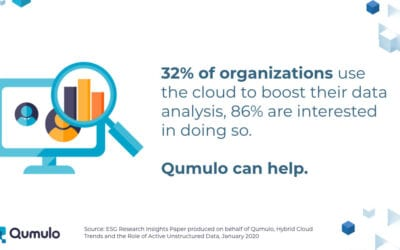 Qumulo DataBytes: 32% of Orgs Use Cloud to Boost Data Analysis, 86% Are Interested in Doing So
