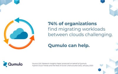 Qumulo DataBytes: 74% of Orgs Find Migrating Workloads Between Clouds Challenging