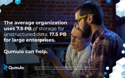 Qumulo DataByte: Average Org Uses 7.5 PB of Storage for Unstructured Data