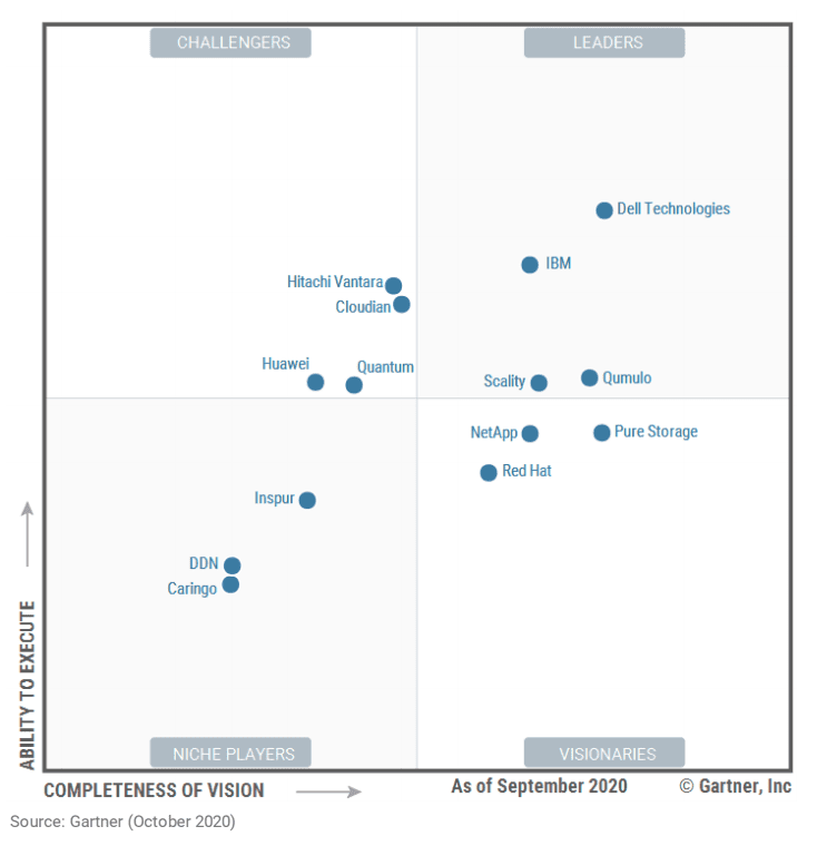 Qumulo named a leader in the Gartner Magic Quadrant for Distributed File Systems and Object Storage