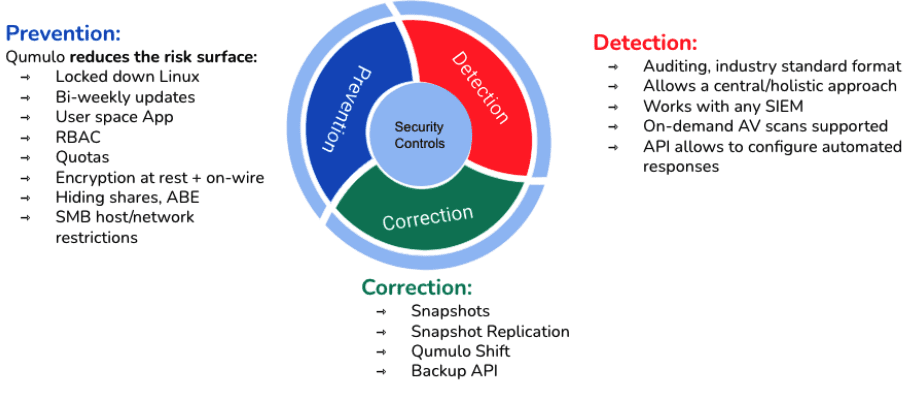 IT Systems Security Controls