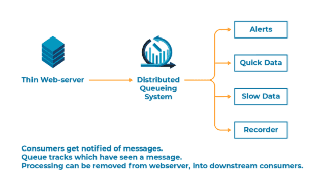 cloud-based monitoring distributed queueing system