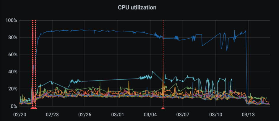 CPU usage across nodes with blue anomaly