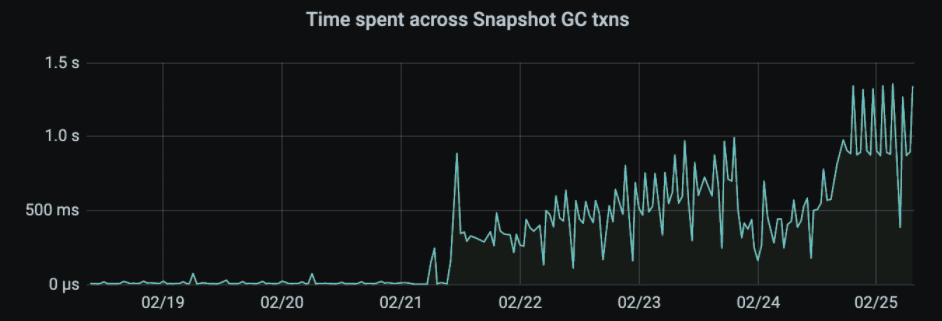 transactions spending more time in snapshot cleanup