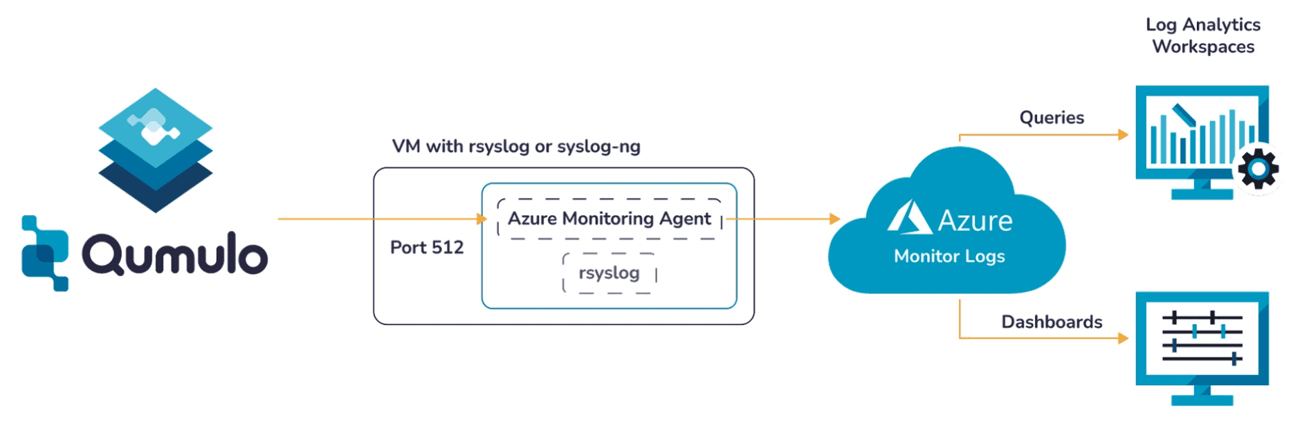 auditing and syslog forwarding through the Azure Monitor Agent