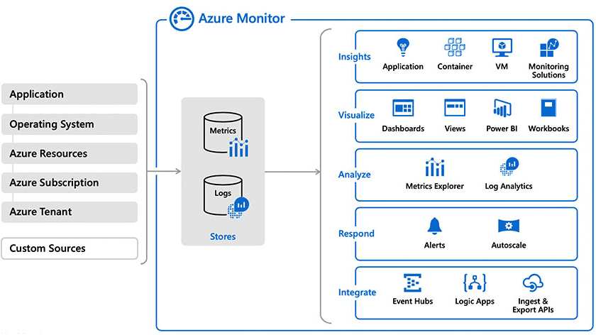 Figure 2 : Overview of Azure Monitor