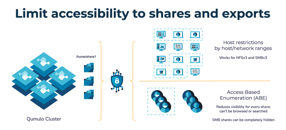 Ransomware prevention -- Limit accessibility to shares and exports