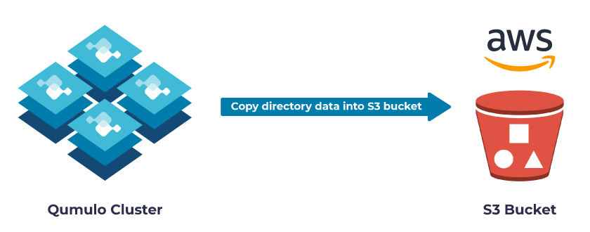 data recovery from an AWS S3 bucket in the cloud