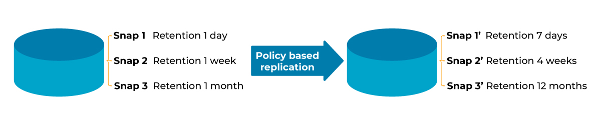 snapshot policy based replication allows different retention times on source and target